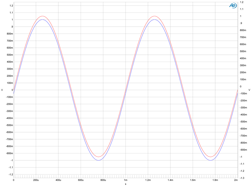 "Two 1kHz sine waves ""in-phase"""